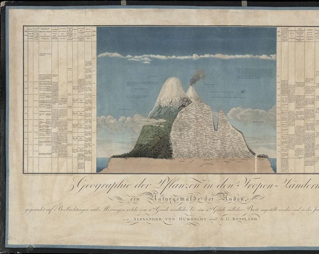 Humboldt y el cambio climático